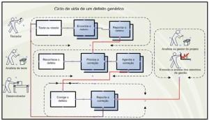 Figura 4 - Ciclo de vida de um defeito<br />Fonte: adaptado de Cristiano Caetano (2007)