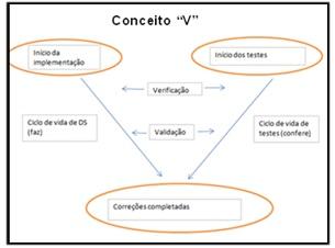 """Figura 2- Conceito """"V""""<br />Fonte: Moreira e Rios"""