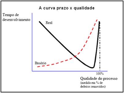 Figura 3 - Prazo x qualidade do processo<br />Fonte: Paula Filho