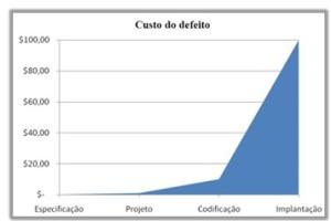 Figura 1- Custo do defeito<br />Fonte: adaptado de Moreira e Rios