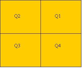 Tabela 1 - Quadrantes de Johari