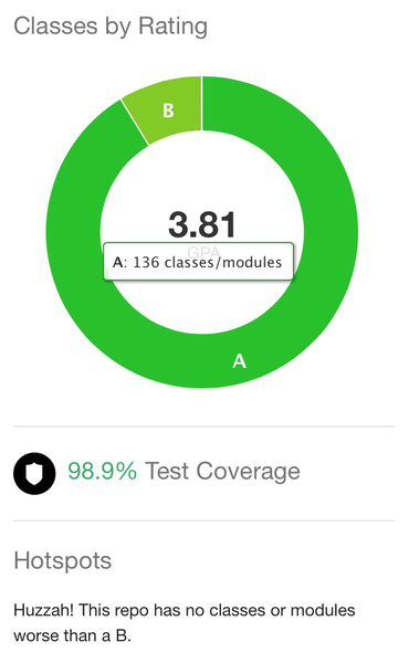 Classes by Rating
