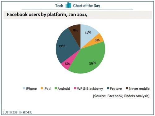 Plataformas mobile que mais acessam o Facebook