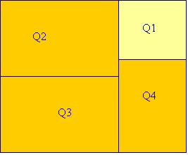Tabela 2 - Análise Inicial