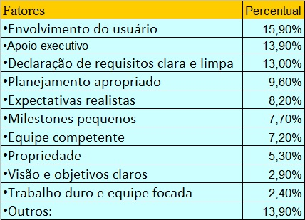 Tabela 2 - Percentual de Sucesso