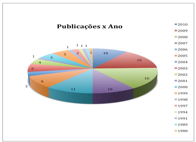 Figura 1: Número de publicação x ano Fonte: Base de dados Scopus