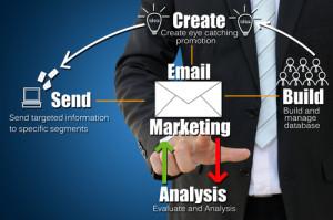O e-mail pode ser uma conexão eficiente de cross-channel marketing