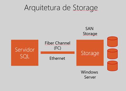 Arquitetura Storage