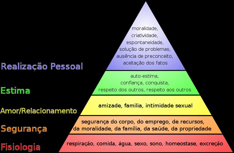 Hierarquia da Necessidades de Maslow