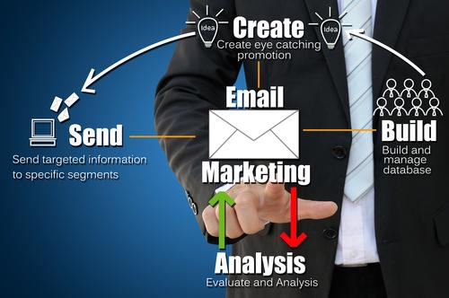 Quatro passos de um e-mail marketing eficiente