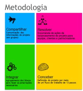 Figura 1 - Metodologia para construção do Canvas do Projeto