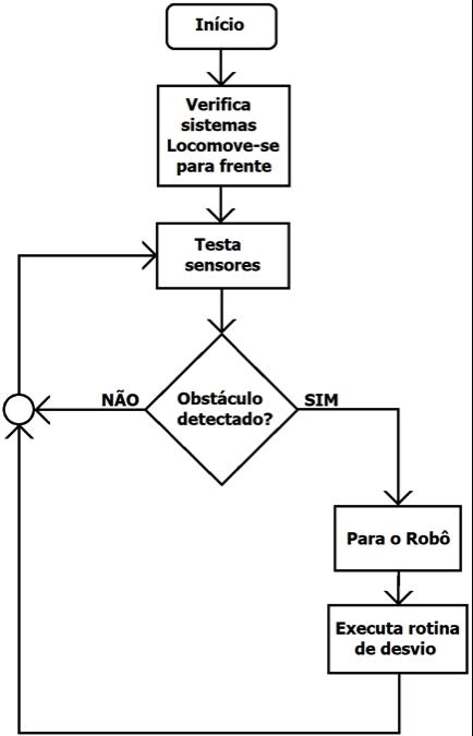 Figura 9 – Fluxograma que descreve o funcionamento do robô.