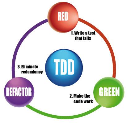 Um pouco tarde: O Grande Debate Sobre TDD