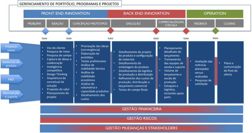 Figura 1: Processo fim a fim do ciclo de vida de desenvolvimento de novos produtos e serviços (fonte: autor)
