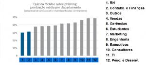 Fonte: Relatório McAfee - ago/2014
