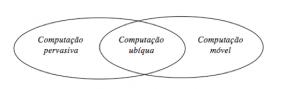 Figura 1 – Relação entre Computação Ubíqua, Pervasiva e Móvel [2]