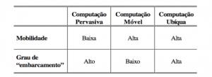 Tabela 1 – Dimensões da Computação Ubíqua [3]