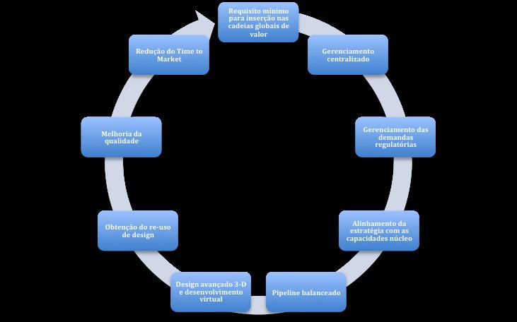 principais benefícios que motivam uma análise de seguir com o programa de transformação