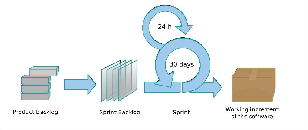 Figura 2 - Metodologia Scrum