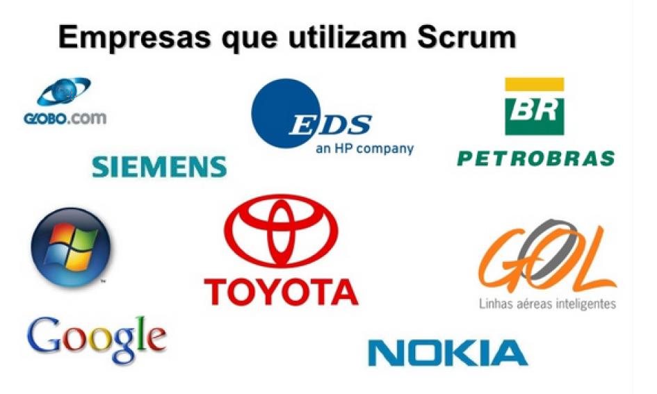 Figura 3 - Empresas que utilizam o Scrum
