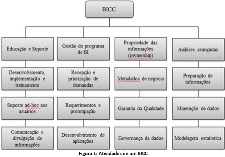 Estrutura BICC