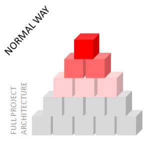 Figura 1 - Visão tradicional e oposta a da arquitetura de software em um projeto ágil