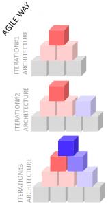 Figura 2 - Visão da Arquitetura de Software em um projeto ágil