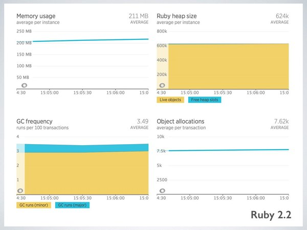 Ruby 2.2