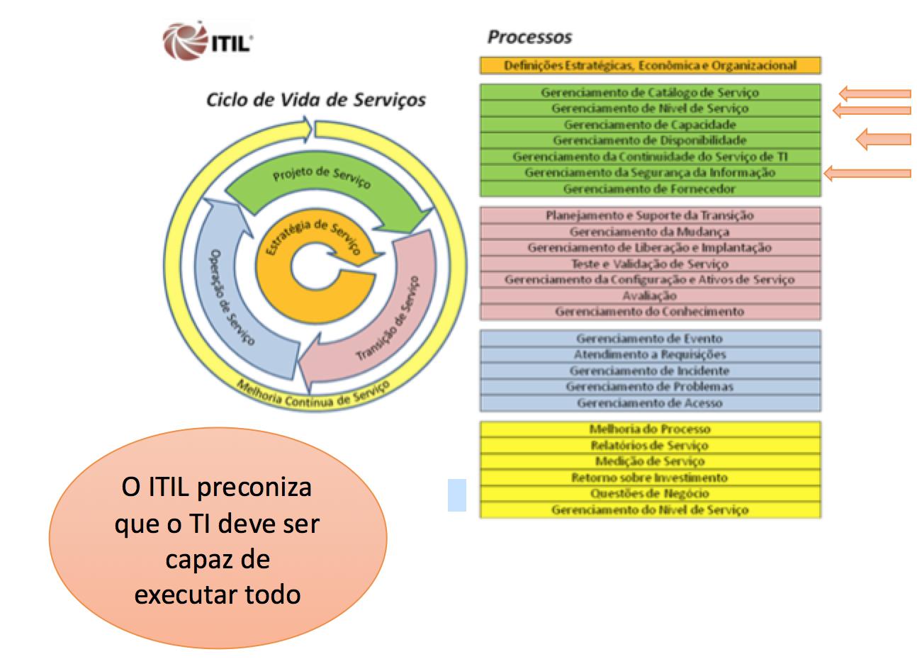 Figura - O ITIL preconiza que a TI deve ser capaz de executar tudo