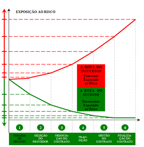 Gráfico Exposição ao Risco