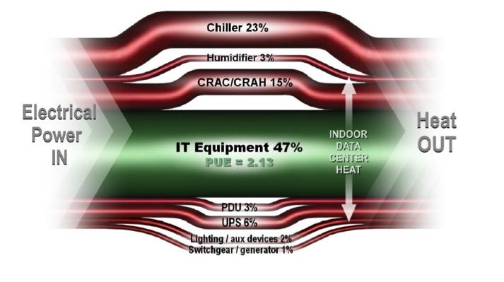 Figura - temos 5 causas principais de ineficiências nos Datacenters