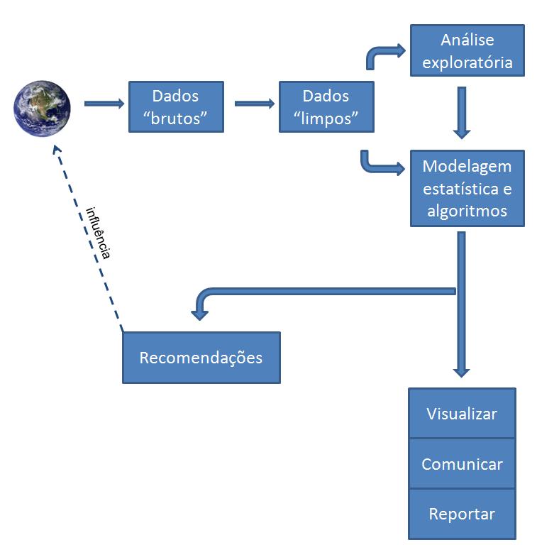 Processo Geral da Ciência de Dados