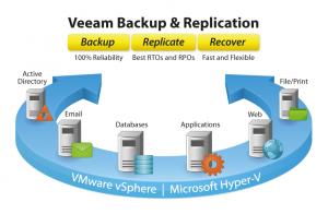 Figura - Nova versão do Veeam Backup 8 update 2 compatível com vSphere 6