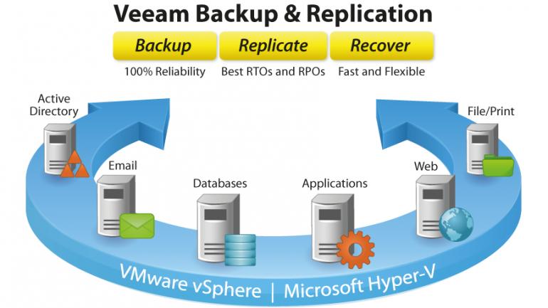 Nova versão do Veeam Backup 8 update 2 compatível com vSphere 6