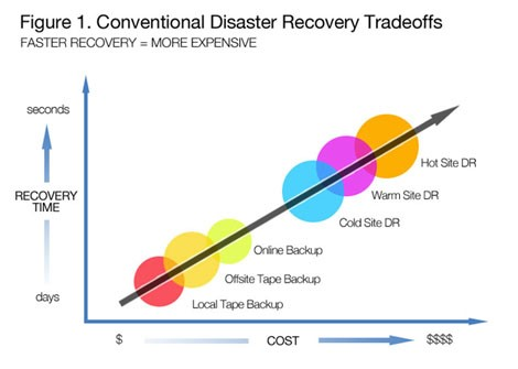 Disaster Rrecovery Tradeoffs