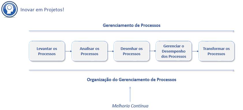 Organização e Gerenciamento de Processos