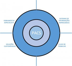 estrutura_pacs