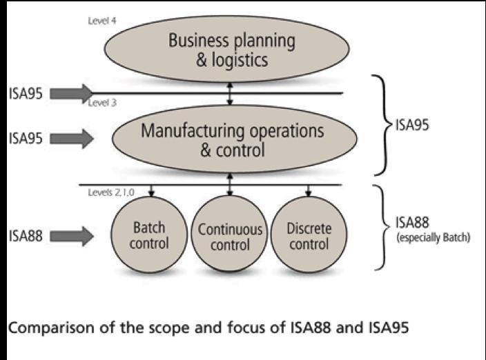 Figura - Comparação do escopo e foco  ISA88 e ISA 95