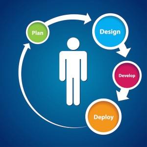 Figura - Adoção de metodologia ágil para viabilizar a entrega da transformação digital