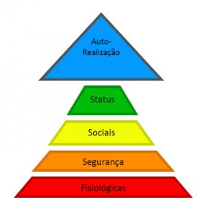 Piramide Hierarquica Maslow