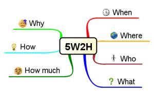Figura - 5w2h
