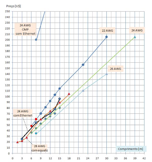 Fig.2: Cabos HDMI - tipos e preços