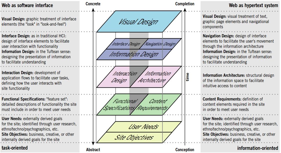 Elementos da Experiencia do Usuário