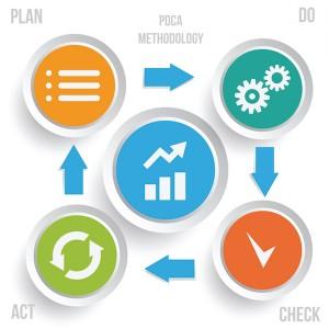 Figura - Você sabe como melhorar produtos e processos utilizando PDCA?
