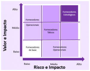 Tabela de categorização de fornecedores