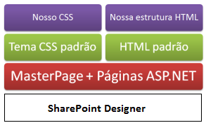 estruturadesign