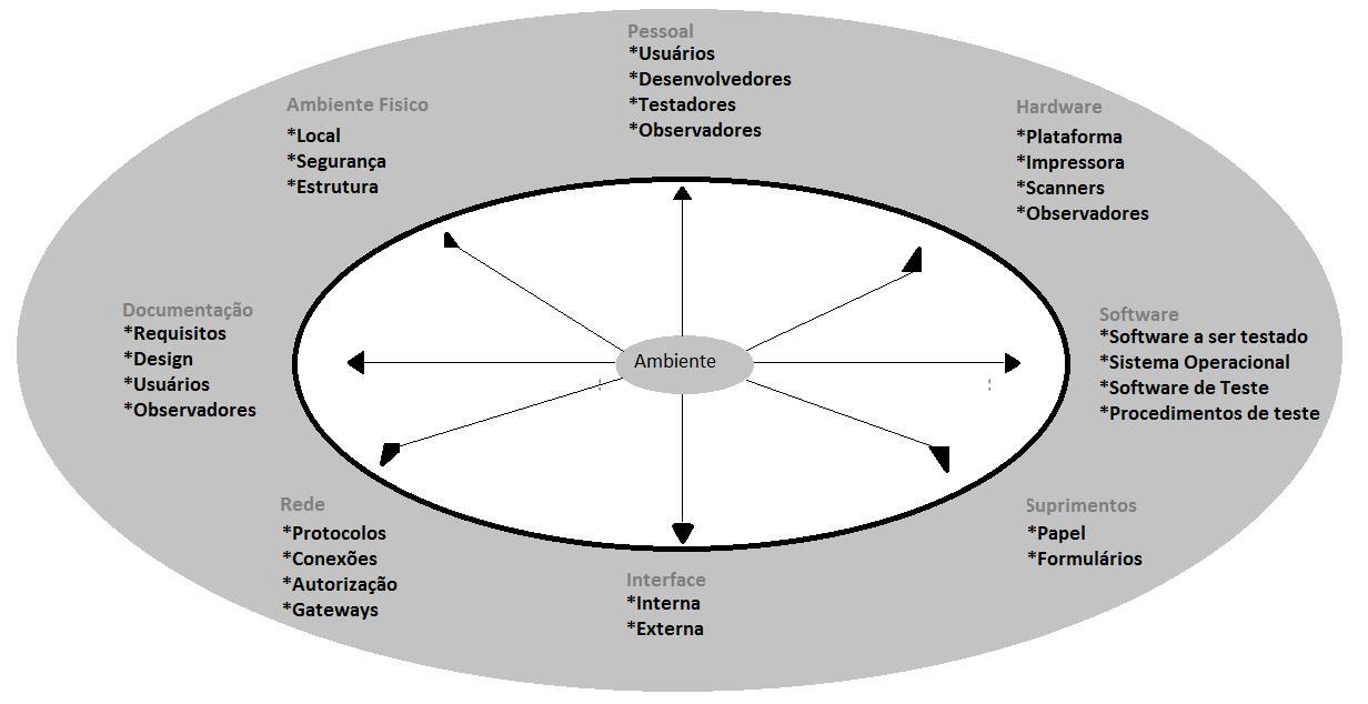 Figura 1: Ambiente de teste