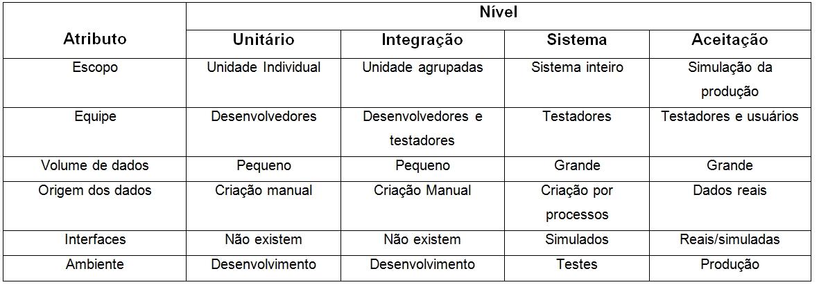 Quadro1: Distribuição do ambiente por atributo