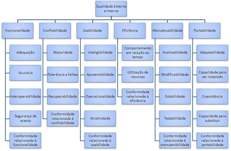Figura 2: Modelo de qualidade da ISSO/IEC 9126. A subcaracterística conformidade não está ilustrada. (KOSCIANSKI, André, SOARES, Michel dos Santos, 2007)