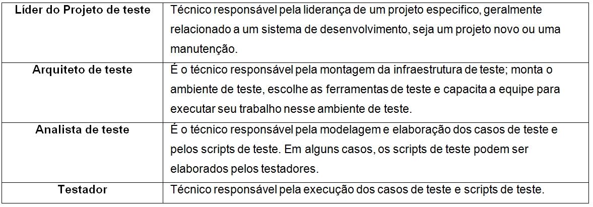 Quadro 2: Fonte (RIOS, Emerson & MOREIRA, Trayahú, 2003).